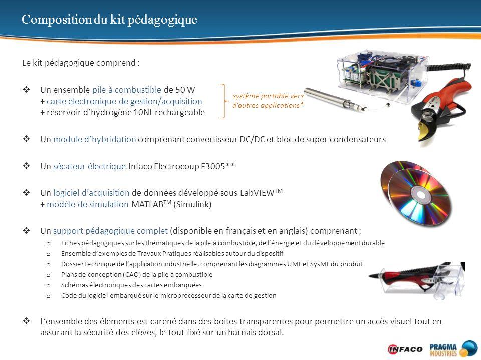 Composition du kit pédagogique Le kit pédagogique comprend : Un ensemble pile à combustible de 50 W + carte électronique de gestion/acquisition + rése