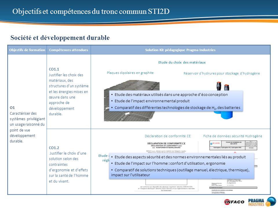 Objectifs de formationCompétences attenduesSolution Kit pédagogique Pragma Industries O2 Identifier les éléments permettant la limitation de lImpact environnemental dun système et de ses constituants.