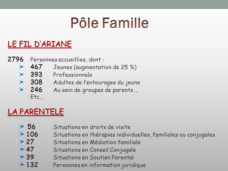 LE FIL DARIANE 2796 Personnes accueillies, dont : 467 Jeunes (augmentation de 25 %) 393 Professionnels 308 Adultes de lentourages du jeune 246 Au sein de groupes de parents….