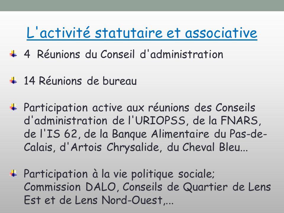 L'activité statutaire et associative 4 Réunions du Conseil d'administration 14 Réunions de bureau Participation active aux réunions des Conseils d'adm