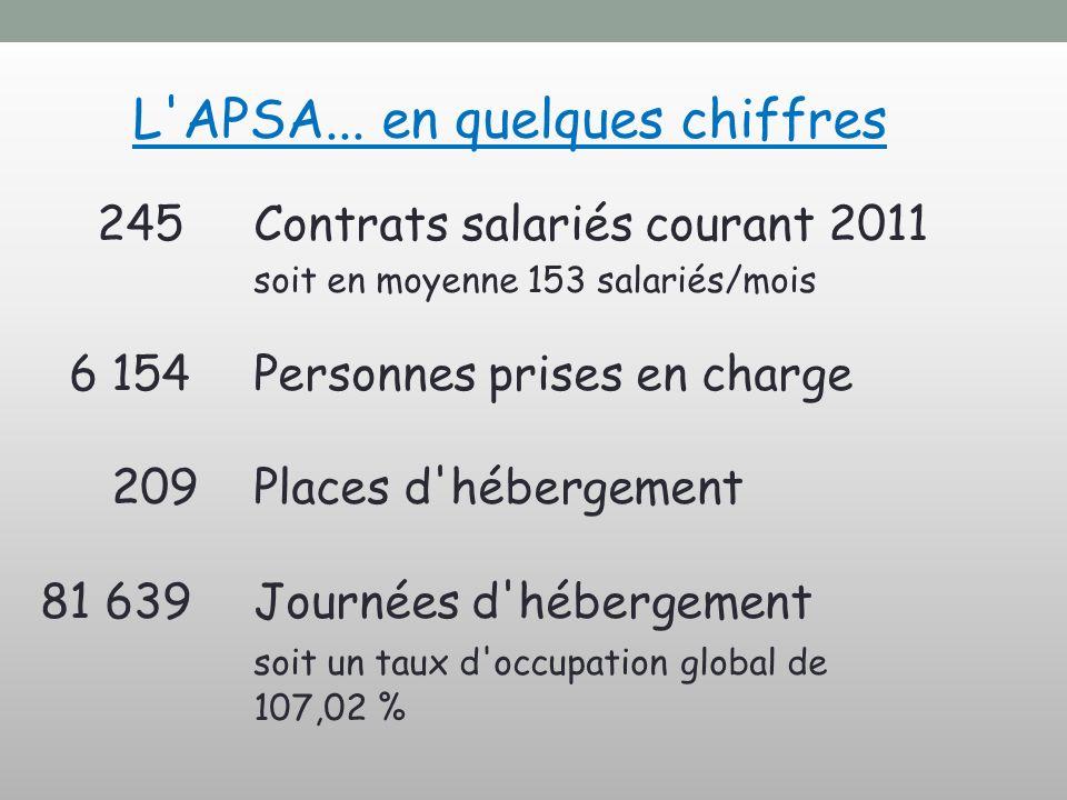 L'APSA... en quelques chiffres 245 Contrats salariés courant 2011 soit en moyenne 153 salariés/mois 6 154 Personnes prises en charge 209 Places d'hébe