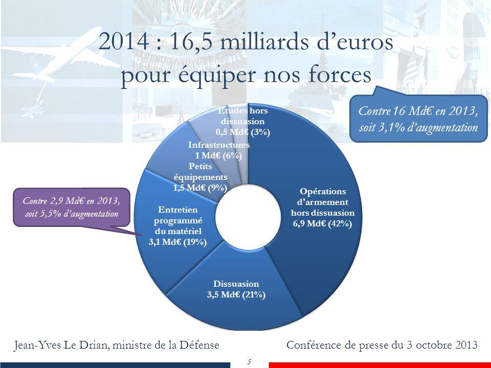 Jean-Yves Le Drian, ministre de la Défense Conférence de presse du 3 octobre 2013 5 2014 : 16,5 milliards deuros pour équiper nos forces Contre 2,9 Md en 2013, soit 5,5% daugmentation Contre 16 Md en 2013, soit 3,1% daugmentation