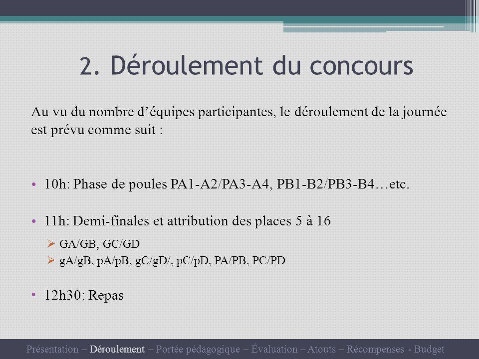 2. Déroulement du concours Au vu du nombre déquipes participantes, le déroulement de la journée est prévu comme suit : 10h: Phase de poules PA1-A2/PA3