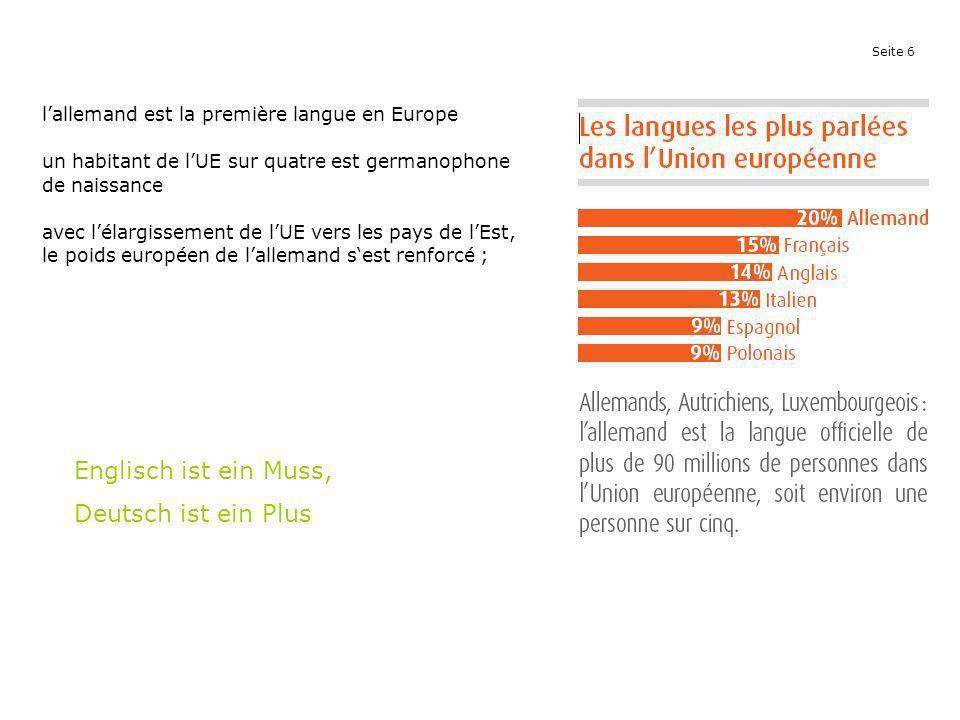 Seite 6 lallemand est la première langue en Europe un habitant de lUE sur quatre est germanophone de naissance avec lélargissement de lUE vers les pay