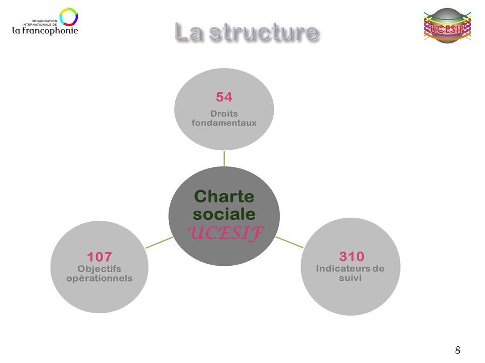 1.Accès aux services essentiels et bien-être social 2.