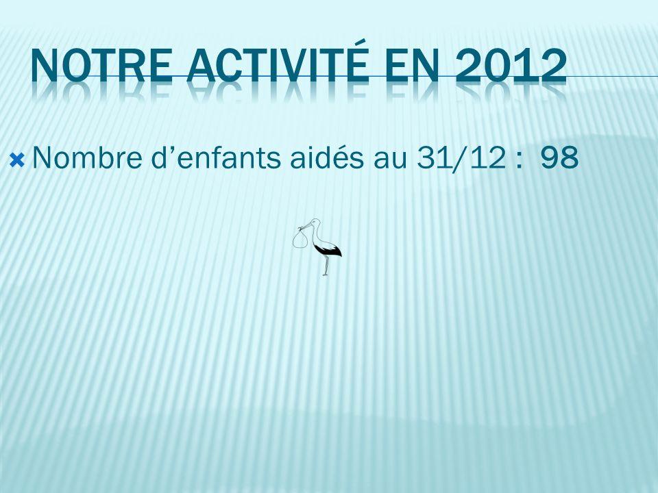 En 2012, nos bénévoles ont consacré 3 000 heures de leur temps à « BéBés Câlins »
