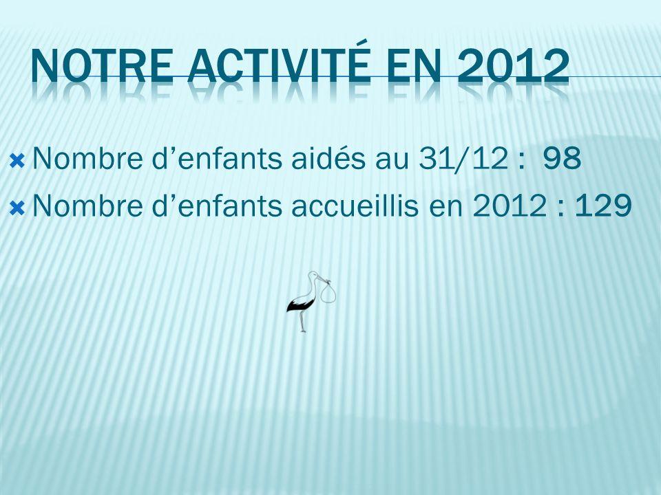 Nombre denfants aidés au 31/12 : 98