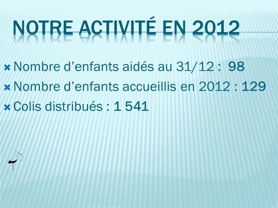 Nombre denfants accueillis en 2012 : 129