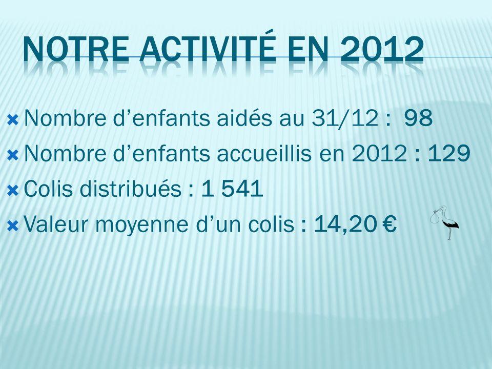 Nombre denfants aidés au 31/12 : 98 Nombre denfants accueillis en 2012 : 129 Colis distribués : 1 541