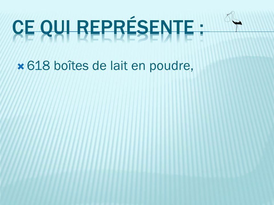 Nombre denfants aidés au 31/12 : 98 Nombre denfants accueillis en 2012 : 129 Colis distribués : 1 541 Valeur moyenne dun colis : 14,20