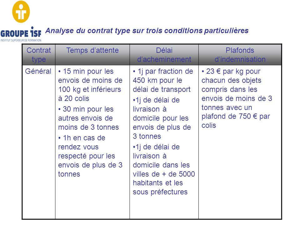 Analyse du contrat type sur trois conditions particulières Contrat type Temps dattenteDélai dacheminement Plafonds dindemnisation Général 15 min pour