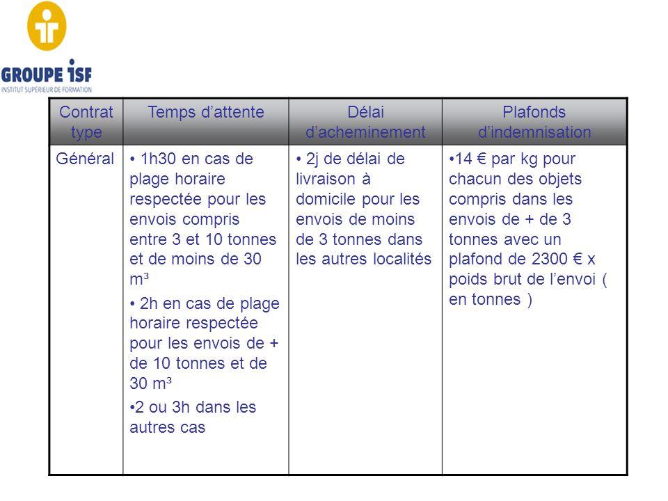 Contrat type Temps dattenteDélai dacheminement Plafonds dindemnisation Général 1h30 en cas de plage horaire respectée pour les envois compris entre 3