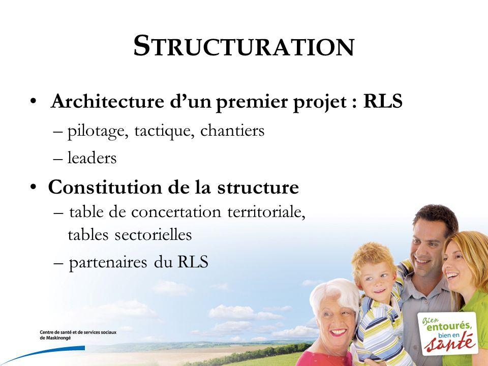 S TRUCTURATION Architecture dun premier projet : RLS –pilotage, tactique, chantiers –leaders Constitution de la structure –table de concertation territoriale, tables sectorielles –partenaires du RLS
