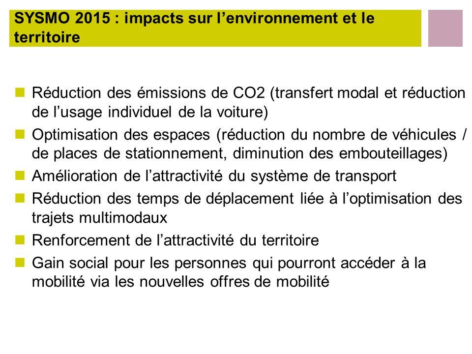 SYSMO 2015 : impacts sur lenvironnement et le territoire Réduction des émissions de CO2 (transfert modal et réduction de lusage individuel de la voitu