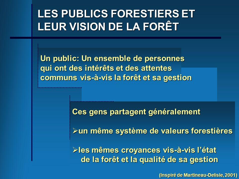 Ces gens partagent généralement un même système de valeurs forestières un même système de valeurs forestières les mêmes croyances vis-à-vis létat les