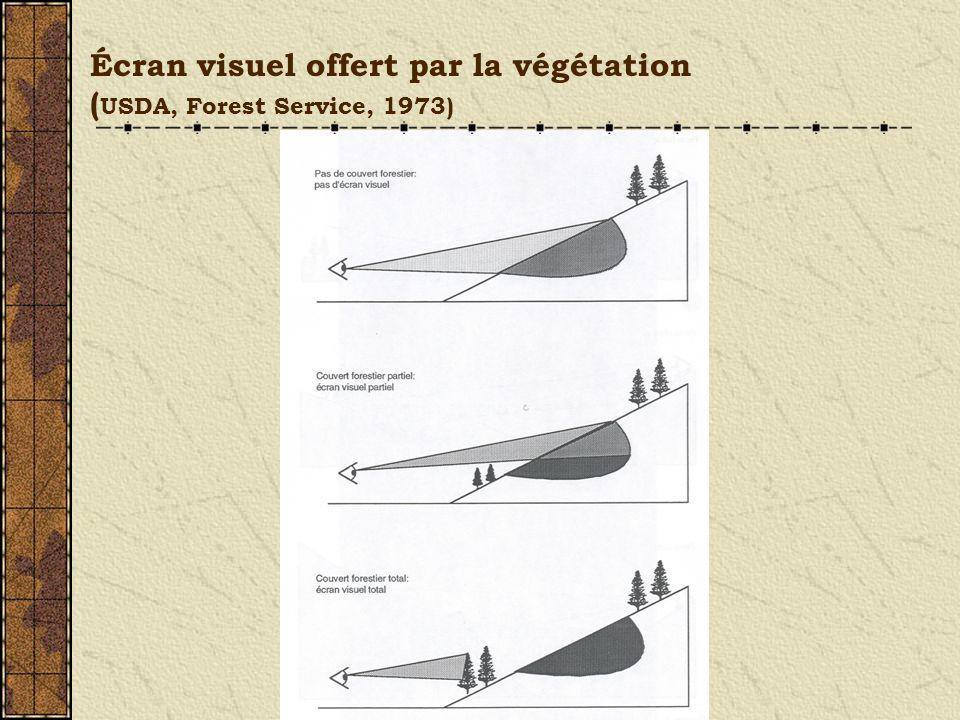 Écran visuel offert par la végétation ( USDA, Forest Service, 1973)