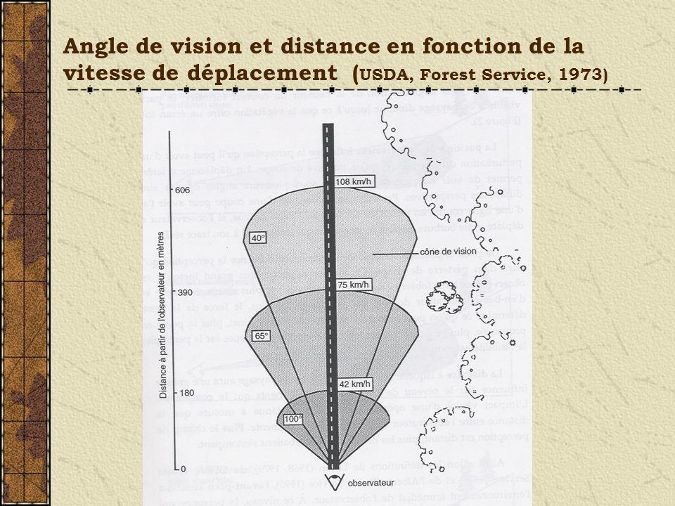 Angle de vision et distance en fonction de la vitesse de déplacement ( USDA, Forest Service, 1973)