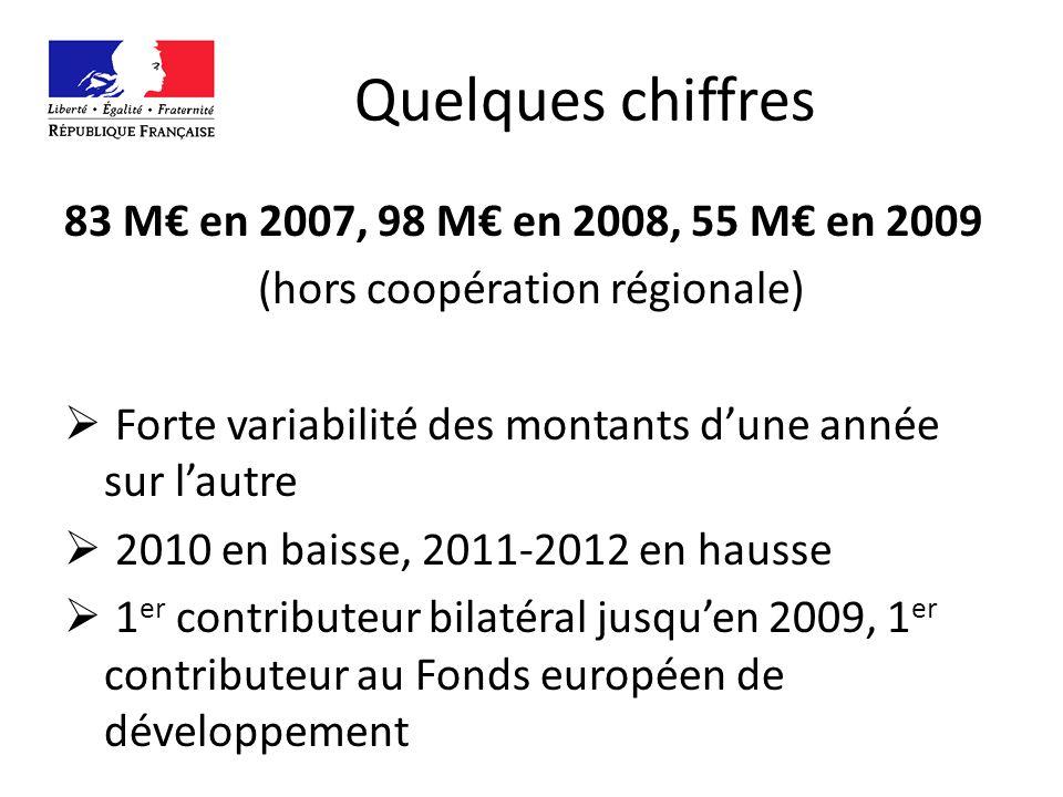 Quelques chiffres 83 M en 2007, 98 M en 2008, 55 M en 2009 (hors coopération régionale) Forte variabilité des montants dune année sur lautre 2010 en baisse, 2011-2012 en hausse 1 er contributeur bilatéral jusquen 2009, 1 er contributeur au Fonds européen de développement