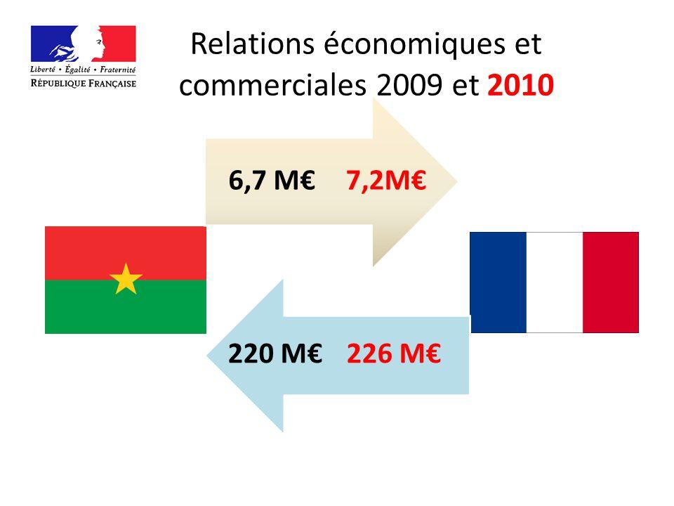 Relations économiques et commerciales 2009 et 2010 7,2M6,7 M 226 M220 M