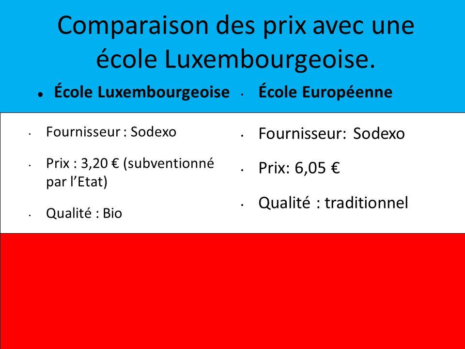 Comparaison des prix avec une école Luxembourgeoise. École Luxembourgeoise École Européenne Fournisseur : Sodexo Prix : 3,20 (subventionné par lEtat)