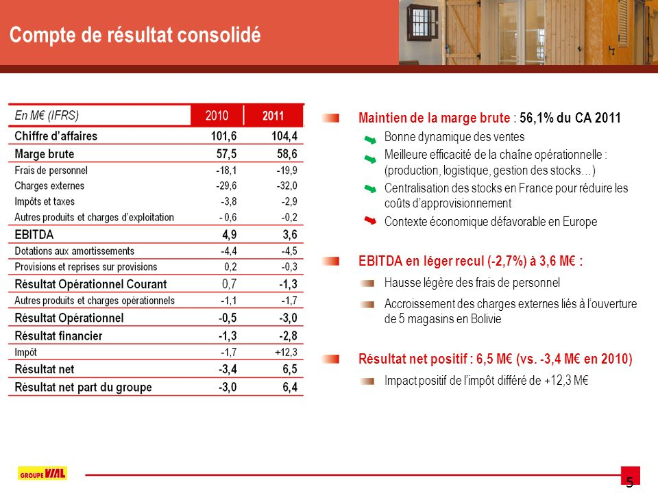 5 Compte de résultat consolidé Maintien de la marge brute : 56,1% du CA 2011 Bonne dynamique des ventes Meilleure efficacité de la chaîne opérationnelle : (production, logistique, gestion des stocks…) Centralisation des stocks en France pour réduire les coûts dapprovisionnement Contexte économique défavorable en Europe EBITDA en léger recul (-2,7%) à 3,6 M : Hausse légère des frais de personnel Accroissement des charges externes liés à louverture de 5 magasins en Bolivie Résultat net positif : 6,5 M (vs.
