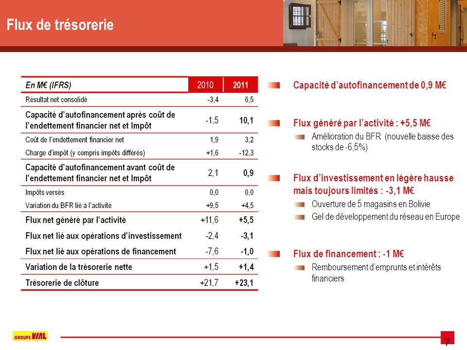 7 Flux de trésorerie Capacité dautofinancement de 0,9 M Flux généré par lactivité : +5,5 M Amélioration du BFR (nouvelle baisse des stocks de -6,5%) Flux dinvestissement en légère hausse mais toujours limités : -3,1 M Ouverture de 5 magasins en Bolivie Gel de développement du réseau en Europe Flux de financement : -1 M Remboursement demprunts et intérêts financiers