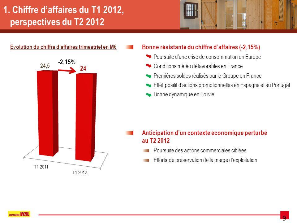 9 1. Chiffre daffaires du T1 2012, perspectives du T2 2012 Évolution du chiffre daffaires trimestriel en M -2,15% Bonne résistante du chiffre daffaire