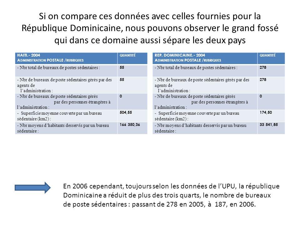 Si on compare ces données avec celles fournies pour la République Dominicaine, nous pouvons observer le grand fossé qui dans ce domaine aussi sépare les deux pays HAITI.- 2004 A DMINISTRATION POSTALE / RUBRIQUES QUANTITÉ - Nbr total de bureaux de postes sédentaires : 55 - Nbr de bureaux de poste sédentaires gérés par des agents de ladministration : 55 - Nbr de bureaux de poste sédentaires gérés par des personnes étrangères à ladministration : 0 - Superficie moyenne couverte par un bureau sédentaire (km2) : 504,55 - Nbr moyens dhabitants desservis par un bureau sédentaire : 166 350,36 REP.