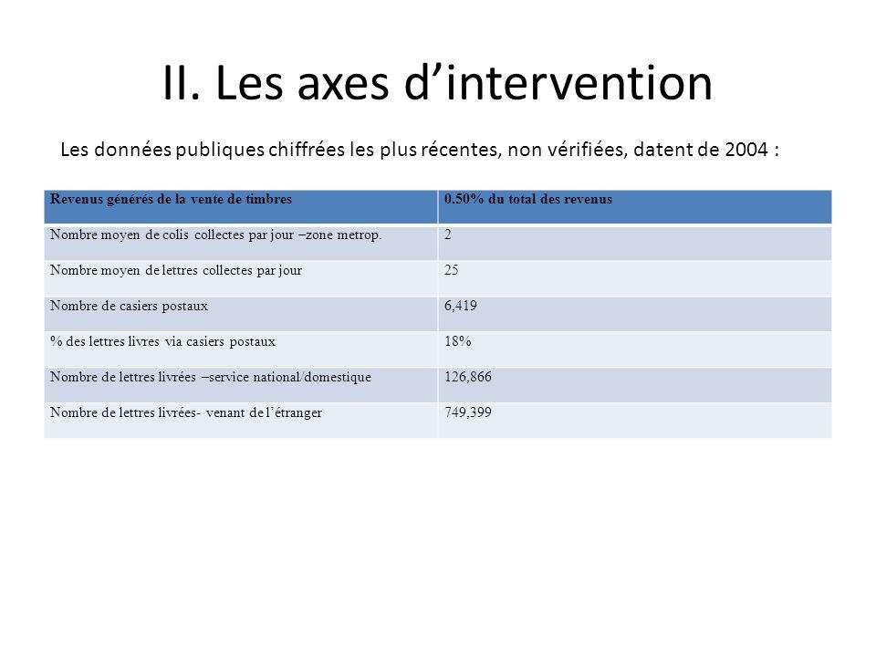 Pour sadapter au nouveau contexte de libéralisation des marchés et assurer la continuité de ses activités, lOffice des Postes dHaiti doit intervenir sur les fronts ou axes (et les actions qui en découlent) suivants: