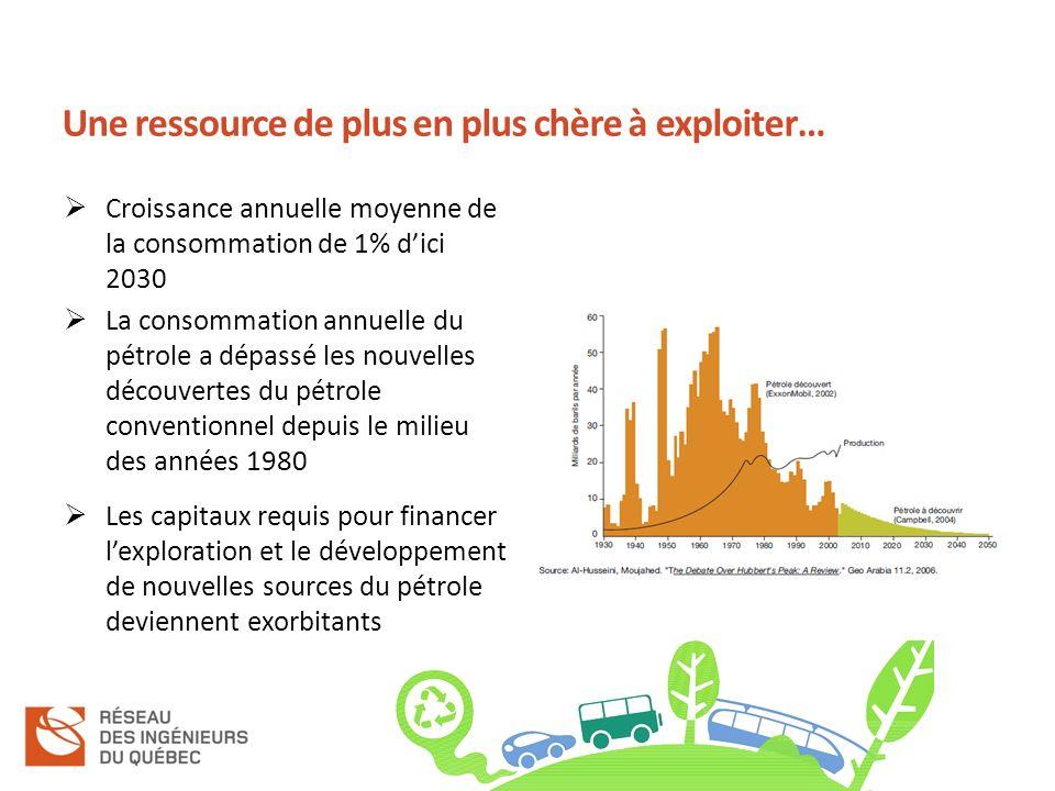 Une ressource de plus en plus chère à exploiter… Croissance annuelle moyenne de la consommation de 1% dici 2030 La consommation annuelle du pétrole a dépassé les nouvelles découvertes du pétrole conventionnel depuis le milieu des années 1980 Les capitaux requis pour financer lexploration et le développement de nouvelles sources du pétrole deviennent exorbitants