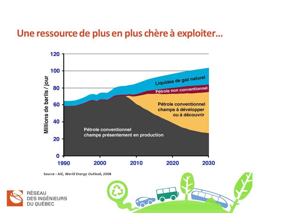 Une ressource de plus en plus chère à exploiter… Source : AIE, World Energy Outlook, 2008