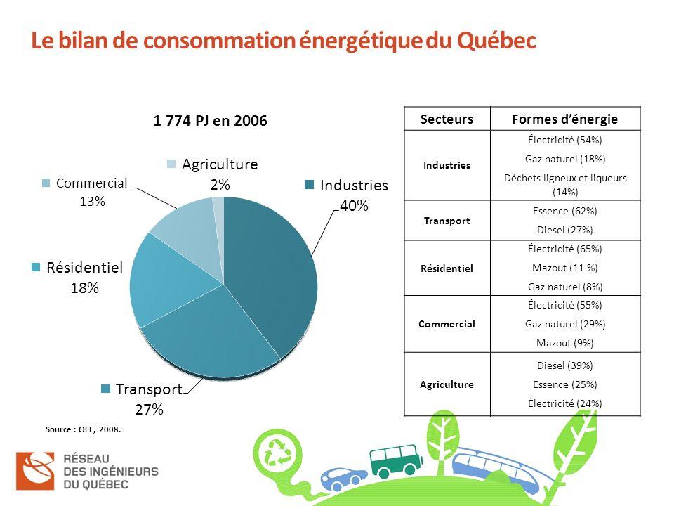 Le bilan de consommation énergétique du Québec 1 774 PJ en 2006 SecteursFormes dénergie Industries Électricité (54%) Gaz naturel (18%) Déchets ligneux et liqueurs (14%) Transport Essence (62%) Diesel (27%) Résidentiel Électricité (65%) Mazout (11 %) Gaz naturel (8%) Commercial Électricité (55%) Gaz naturel (29%) Mazout (9%) Agriculture Diesel (39%) Essence (25%) Électricité (24%) Source : OEE, 2008.
