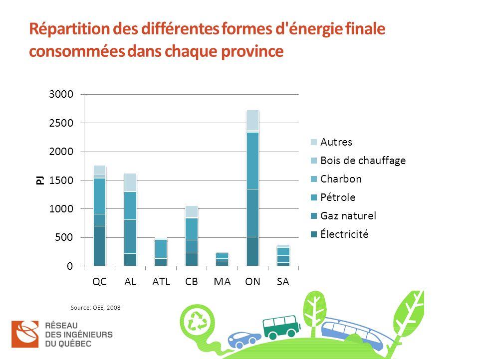 Répartition des différentes formes d énergie finale consommées dans chaque province Source: OEE, 2008