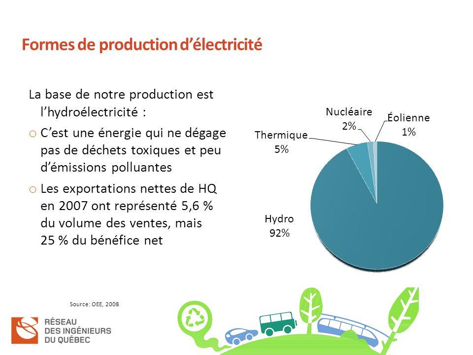 Formes de production délectricité La base de notre production est lhydroélectricité : o Cest une énergie qui ne dégage pas de déchets toxiques et peu démissions polluantes o Les exportations nettes de HQ en 2007 ont représenté 5,6 % du volume des ventes, mais 25 % du bénéfice net