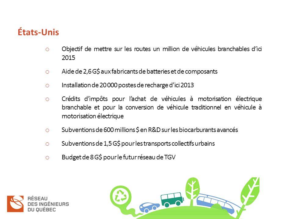 États-Unis o Objectif de mettre sur les routes un million de véhicules branchables dici 2015 o Aide de 2,6 G$ aux fabricants de batteries et de composants o Installation de 20 000 postes de recharge dici 2013 o Crédits dimpôts pour lachat de véhicules à motorisation électrique branchable et pour la conversion de véhicule traditionnel en véhicule à motorisation électrique o Subventions de 600 millions $ en R&D sur les biocarburants avancés o Subventions de 1,5 G$ pour les transports collectifs urbains o Budget de 8 G$ pour le futur réseau de TGV