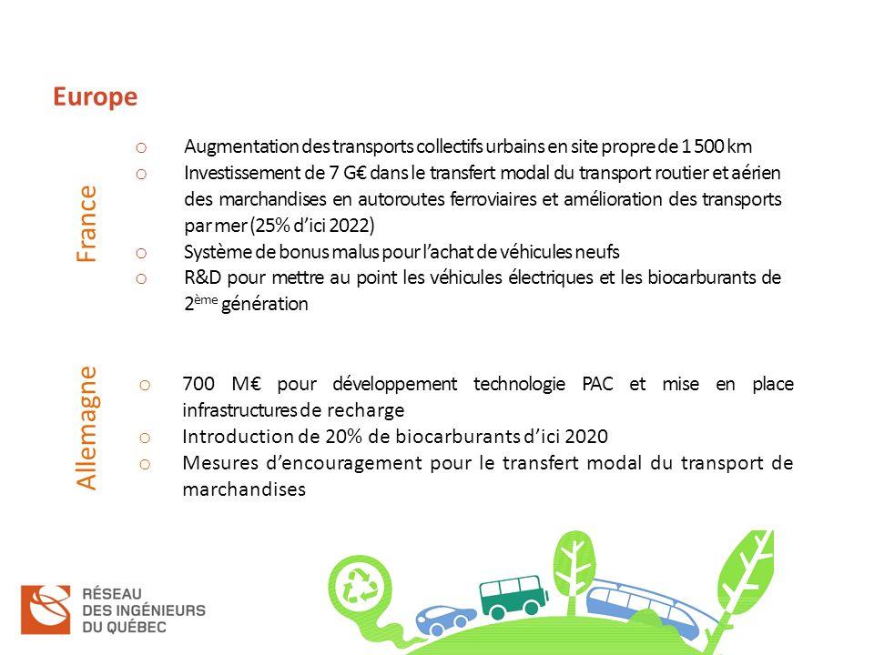 Europe o Augmentation des transports collectifs urbains en site propre de 1 500 km o Investissement de 7 G dans le transfert modal du transport routier et aérien des marchandises en autoroutes ferroviaires et amélioration des transports par mer (25% dici 2022) o Système de bonus malus pour lachat de véhicules neufs o R&D pour mettre au point les véhicules électriques et les biocarburants de 2 ème génération o 700 M pour développement technologie PAC et mise en place infrastructures de recharge o Introduction de 20% de biocarburants dici 2020 o Mesures dencouragement pour le transfert modal du transport de marchandises Allemagne France