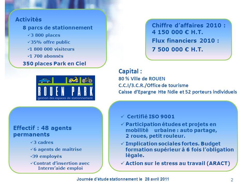Capital : 80 % Ville de ROUEN C.C.I/3.C.R./Office de tourisme Caisse dEpargne Hte Ndie et 52 porteurs individuels Activités 8 parcs de stationnement 3