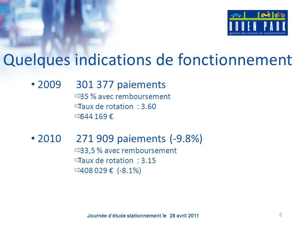 6 Quelques indications de fonctionnement 2009301 377 paiements 35 % avec remboursement Taux de rotation : 3.60 844 169 2010271 909 paiements (-9.8%) 3