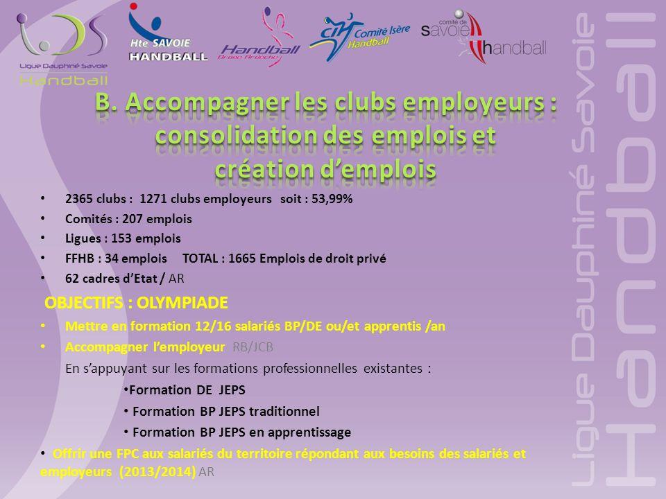2365 clubs : 1271 clubs employeurs soit : 53,99% Comités : 207 emplois Ligues : 153 emplois FFHB : 34 emplois TOTAL : 1665 Emplois de droit privé 62 cadres dEtat / AR OBJECTIFS : OLYMPIADE Mettre en formation 12/16 salariés BP/DE ou/et apprentis /an Accompagner lemployeur RB/JCB En sappuyant sur les formations professionnelles existantes : Formation DE JEPS Formation BP JEPS traditionnel Formation BP JEPS en apprentissage Offrir une FPC aux salariés du territoire répondant aux besoins des salariés et employeurs (2013/2014) AR