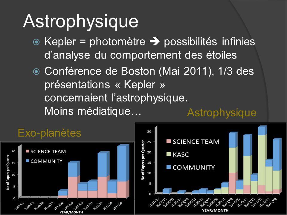 Astrophysique Kepler = photomètre possibilités infinies danalyse du comportement des étoiles Conférence de Boston (Mai 2011), 1/3 des présentations « Kepler » concernaient lastrophysique.