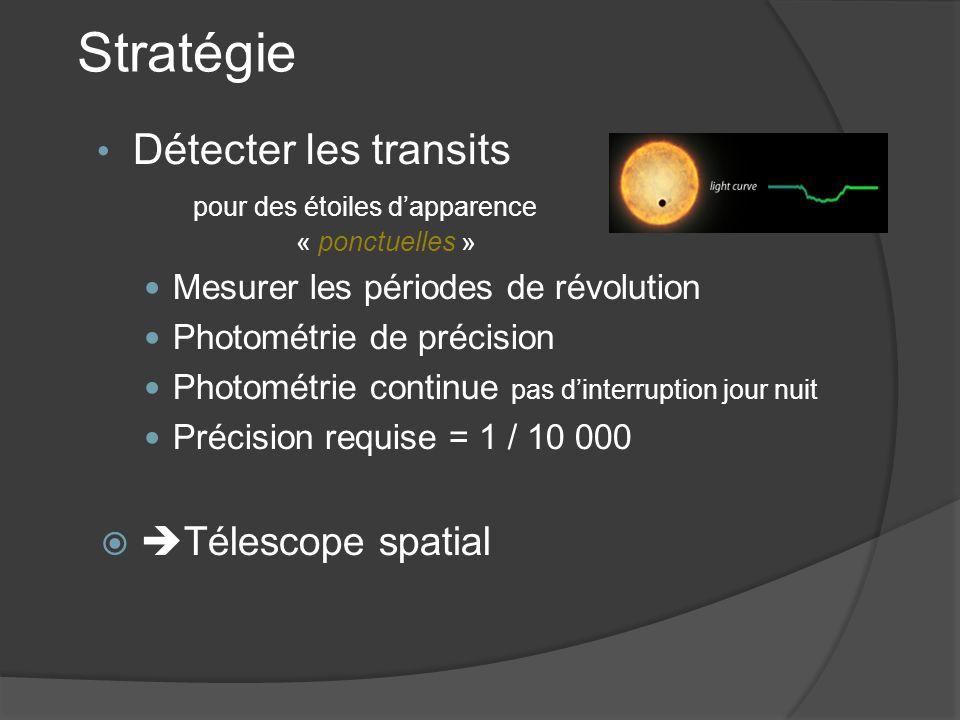 Stratégie Détecter les transits pour des étoiles dapparence « ponctuelles » Mesurer les périodes de révolution Photométrie de précision Photométrie continue pas dinterruption jour nuit Précision requise = 1 / 10 000 Télescope spatial