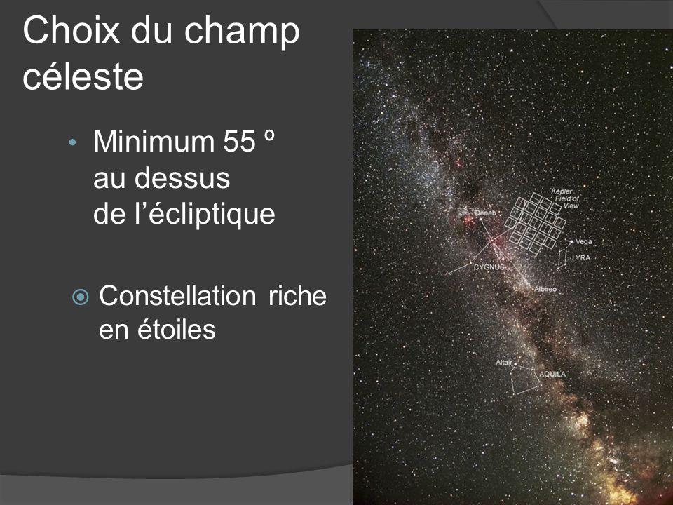 Choix du champ céleste Minimum 55 º au dessus de lécliptique Constellation riche en étoiles