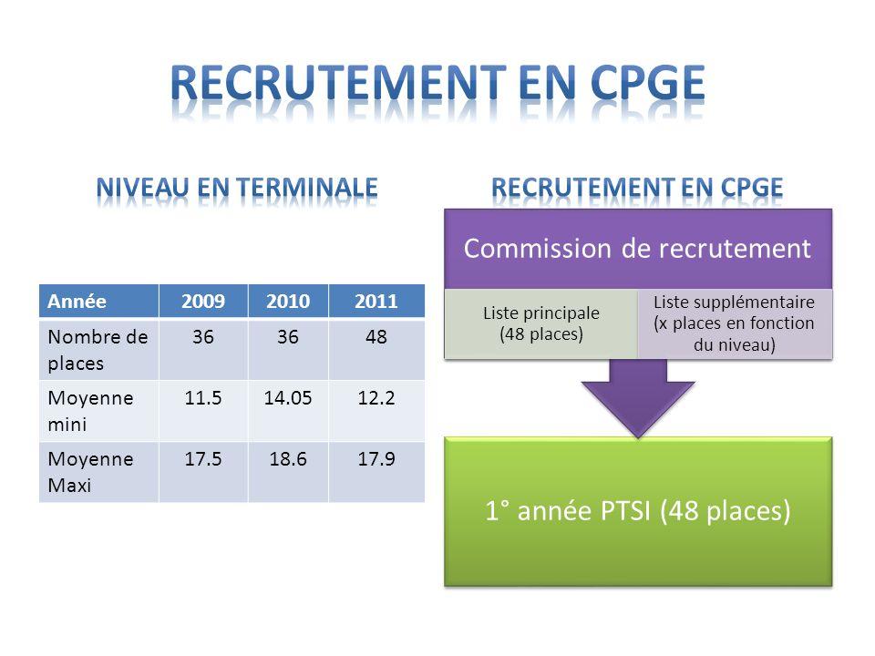 1° année PTSI (48 places) Commission de recrutement Liste principale (48 places) Liste supplémentaire (x places en fonction du niveau) Année2009201020