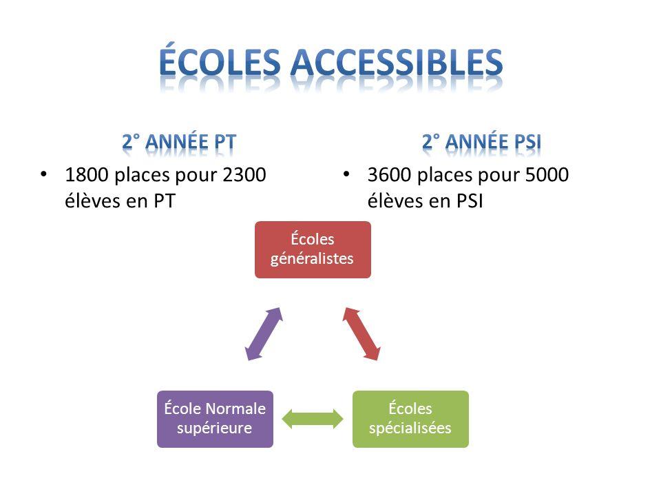 1800 places pour 2300 élèves en PT 3600 places pour 5000 élèves en PSI Écoles généralistes Écoles spécialisées École Normale supérieure