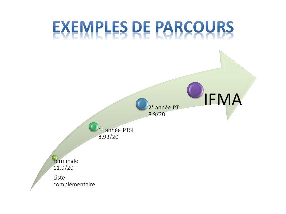 Terminale 11.9/20 Liste complémentaire 1° année PTSI 8.93/20 2° année PT 8.9/20 IFMA