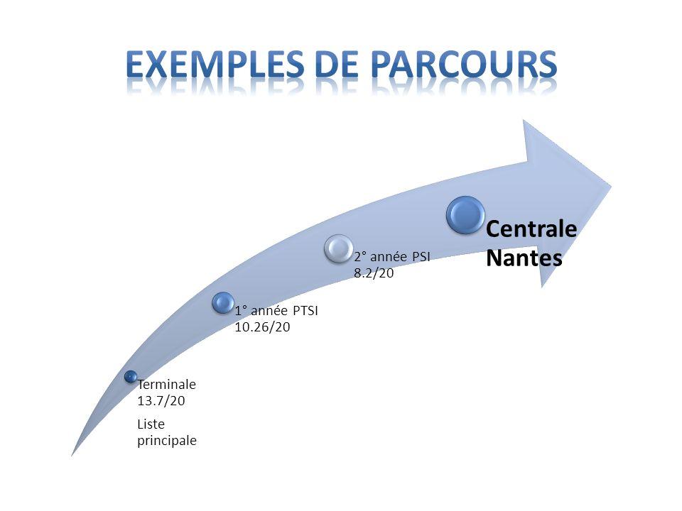 Terminale 13.7/20 Liste principale 1° année PTSI 10.26/20 2° année PSI 8.2/20 Centrale Nantes