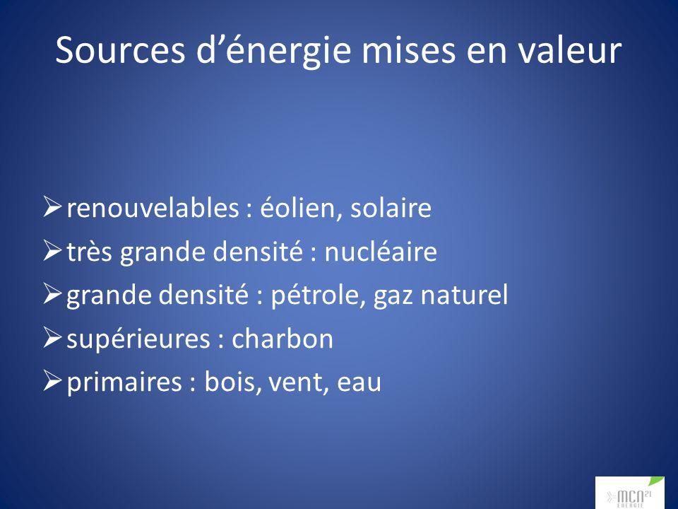Sources dénergie mises en valeur renouvelables : éolien, solaire très grande densité : nucléaire grande densité : pétrole, gaz naturel supérieures : charbon primaires : bois, vent, eau