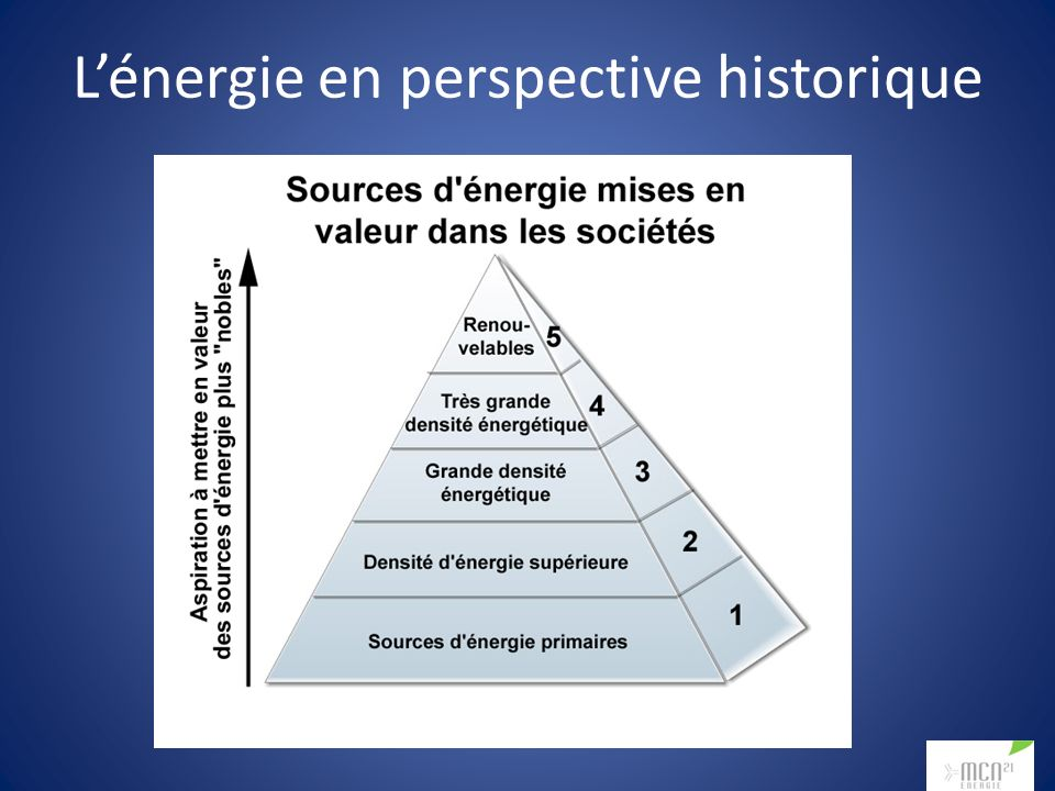 Lénergie en perspective historique