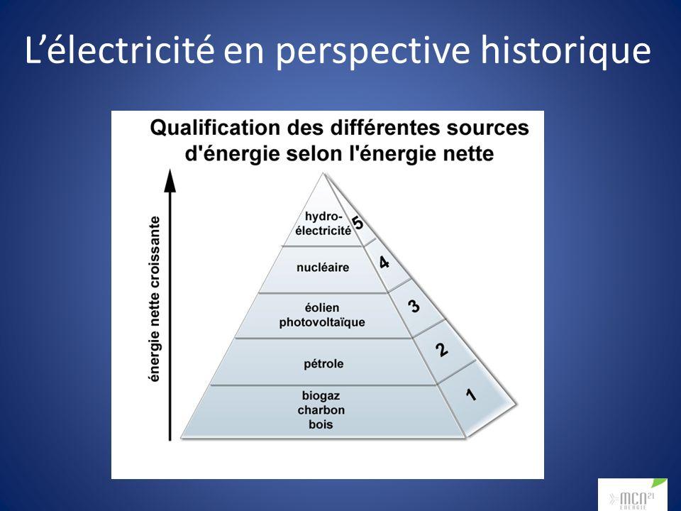 Lélectricité en perspective historique