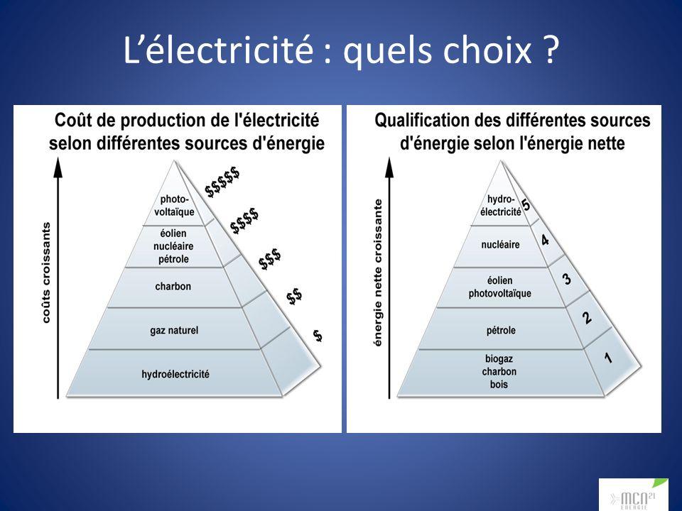 Lélectricité : quels choix ?